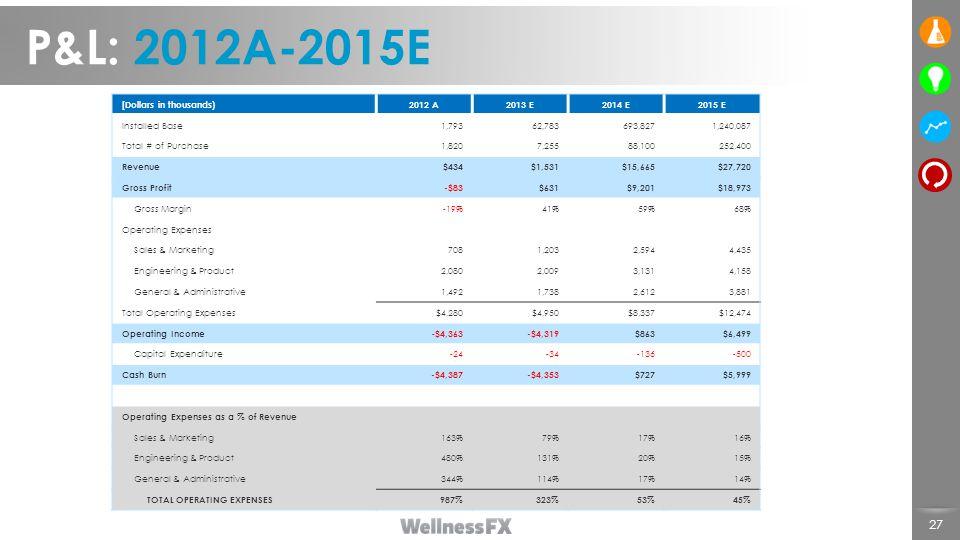 P&L: 2012A-2015E [Dollars in thousands) 2012 A 2013 E 2014 E 2015 E